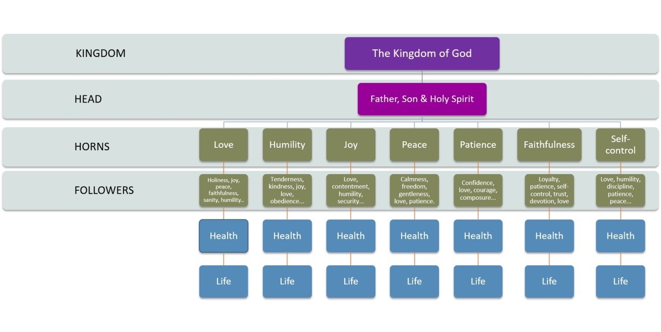 kingdom-of-god-diagram-4