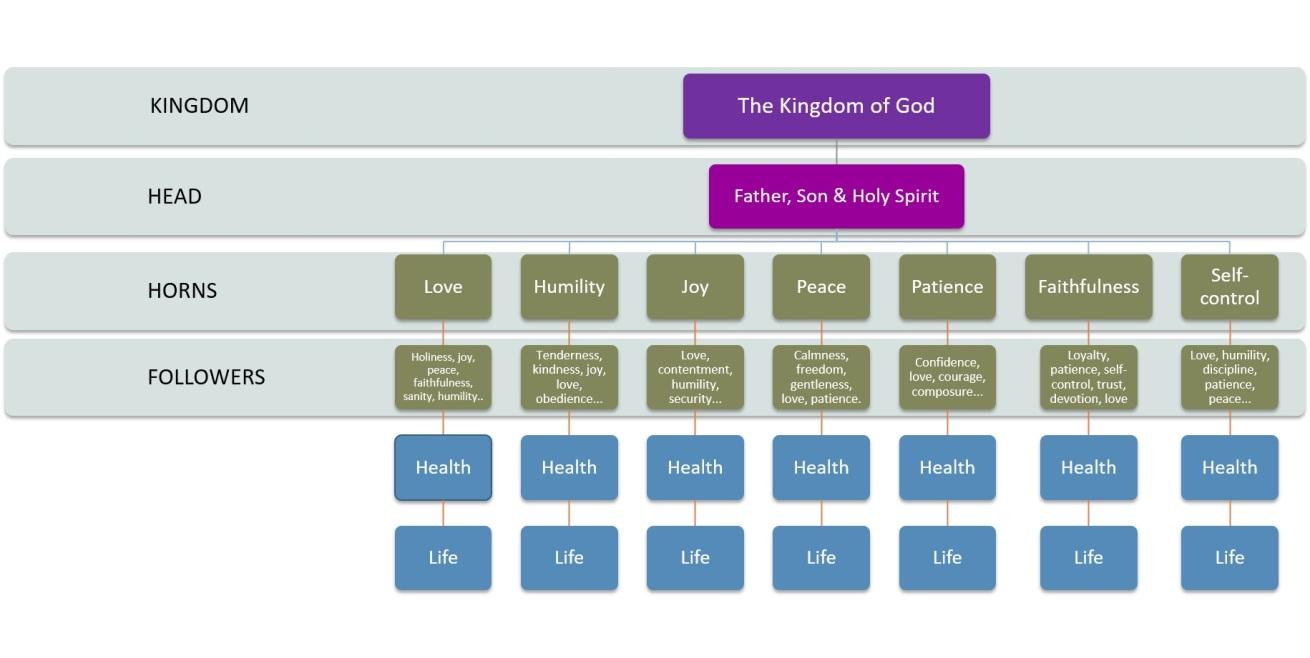 kingdom-of-god-diagram-4