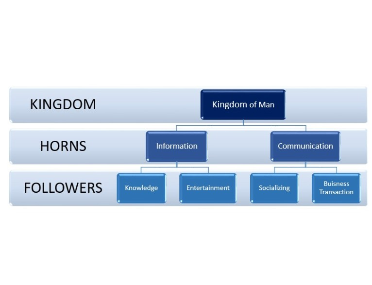 kingdom-of-man-diagram-2